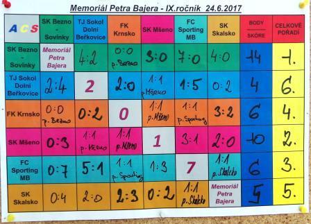 Výsledky tabulka.JPG